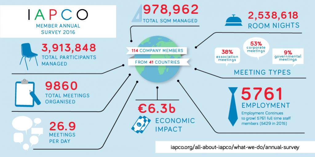 IAPCO 8 Stats new
